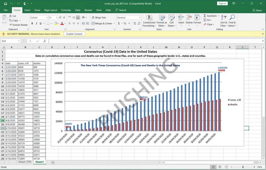 Derrière ce graphique des décès et des infections au Covid-19, une macro vérolée pour prendre l'accès de l'ordinateur à distance © Microsoft