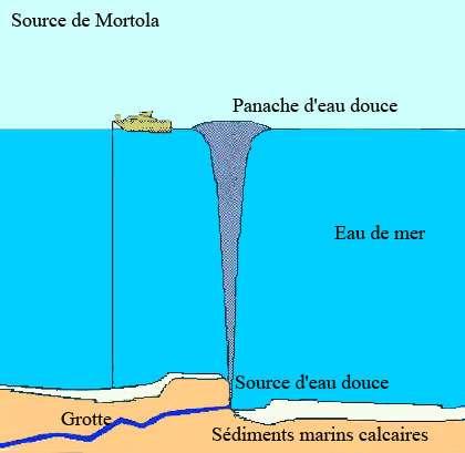 Source de la Mortola (France-Italie). © E.GILLI, 1999, Eaux et rivières souterraines coll. Que Sais-je ? n° 455, PUF Paris 128