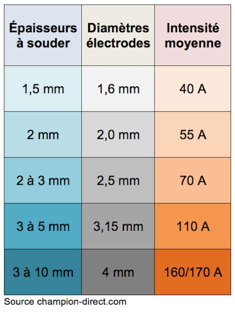 Rapports courants des épaisseurs à souder en fonction de la taille des électrodes et de l'intensité de l'arc électrique. © Futura Maison