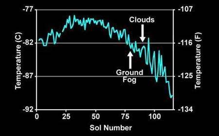 Courbe des températures du site d'atterrissage de Phoenix jusqu'au 28 septembre 2008. Crédit Nasa
