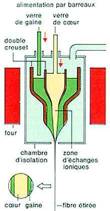 Coulage de la fibre optique