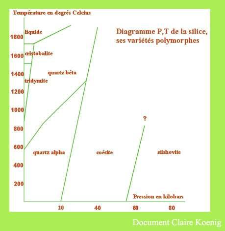 t= f(P) pour la silice
