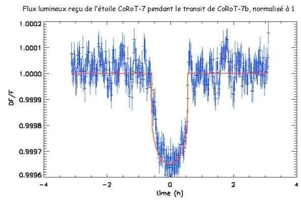 Ce flux lumineux reçu de l'étoile Corot 7 pendant le transit de Corot 7-b illustre la méthode du transit pour détecter une planète autour de son étoile. Elle consiste à déceler l'ombre de l'objet passant devant son étoile en mesurant les infimes variations de la luminosité de cette dernière. © Cnes