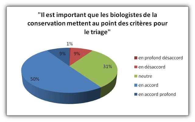 Sur la question du triage, près de 60 % des chercheurs sont d'accord (ou profondément d'accord) qu'il faut mettre en place des critères. © Futura-Sciences, données Murray Rudd, 2011, Conservation Biology