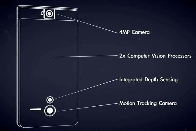 Le smartphone du projet Tango intègre un capteur photo de quatre mégapixels (4MP camera), une caméra de détection des mouvements (motion tracking camera), un capteur de profondeur de champ (integrated depth sensing). Les données récoltées sont traitées en temps réel par deux coprocesseurs Myriad 1 spécialement développés. © Google