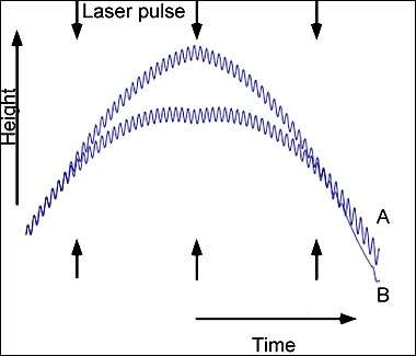 Le schéma de l'expérience, montrant deux faisceaux déviés par des tirs laser (Laser pulse) dans l'espace (l'altitude, Height, varie) et dans le temps (Time). L'expérience met en évidence, et mesure, l'effet sur l'écoulement du temps produit par le champ de gravité, lequel est plus faible pour le faisceau du haut car son altitude est plus élevée... de 0,1 millimètre. Voir les explications dans le texte. Crédit : Nature