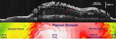 La coupe stratigraphique radar fournie par Sharad au niveau du pôle nord (cliquez sur l'image pour l'agrandir). La partie supérieure de la figure montre l'image du sous-sol. On distingue quatre couches (numérotées), faites de glace et de poussières, séparées par des bandes noires, constituées d'eau. Le socle rocheux, plafond de la lithosphère (marqué BU, basal unit), est bien visible. La partie inférieure de l'image donne, en vue verticale, la situation géographique de la coupe, avec un code couleur pour les altitudes (rouges pour les régions les plus élevées, vertes pour les plus basses). © Nasa/JPL-Caltech/University of Rome/SwRI