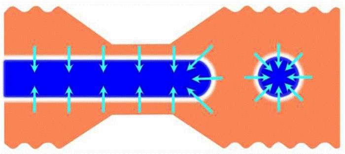 En bleu foncé, une bande magnétisée dans un matériau magnétique que l'on étire. Les flèches bleu clair indiquent la direction de l'aimantation. Sur la droite, un skyrmion nouvellement formé, en forme de bulle magnétique. © Wanjun Jiang, Argonne National Laboratory