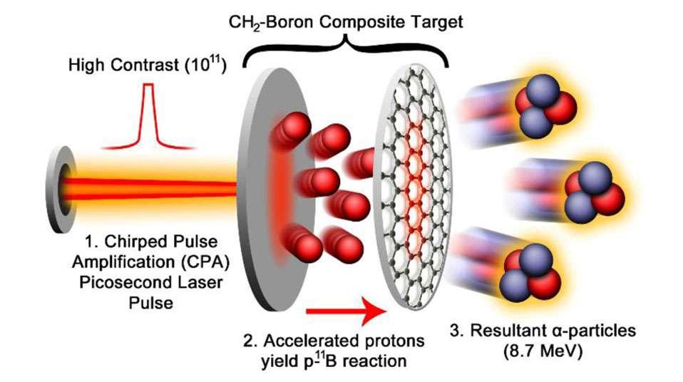 Le schéma du réacteur à fusion aneutronique utilisant du bore (boron en anglais) proposé par Chapman. © Nasa Langley Research Center