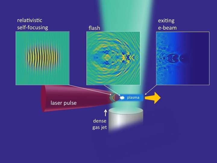 Les trois encadrés de cette illustration montrent trois étapes importantes de la technologie dite d'accélération par champ de sillage plasma mise en œuvre par les physiciens de l'université du Maryland. Une impulsion laser est envoyée dans un jet d'hydrogène gazeux très dense. Le gaz est ionisé et un plasma se forme. L'effet d'autofocalisation relativiste est initié (encadré de gauche, relativistic self-focusing). Les électrons sont alors accélérés très rapidement jusqu'à une vitesse proche de celle de la lumière. Ils émettent des flashs lumineux aussi brefs qu'intenses (encadré du milieu, flash). Le paquet d'électrons accélérés continue à gagner en énergie puis quitte le plasma, produisant des radiations intenses (encadré de droite, exiting e-beam) pouvant notamment servir à des applications d'imagerie médicale. © Howard Milchberg/George Hine, University of Maryland