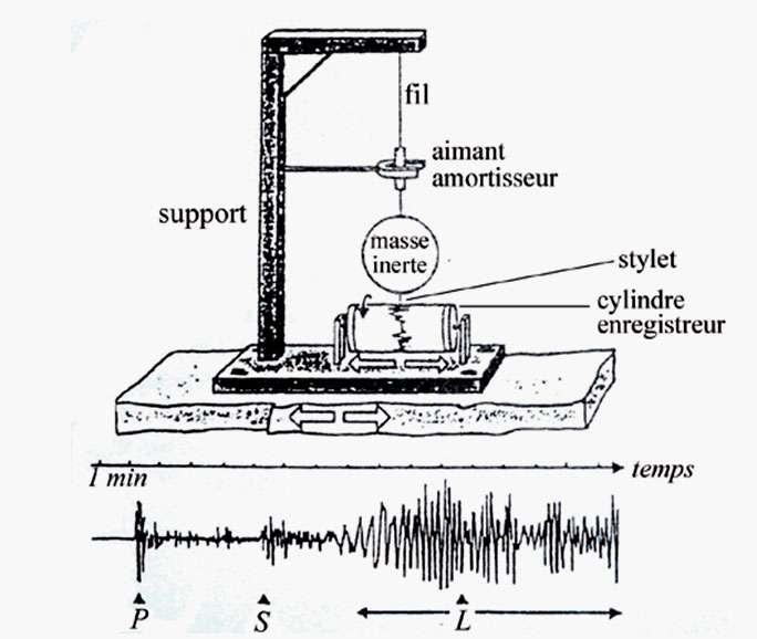 Schéma illustrant le principe de fonctionnement d'un sismomètre. En bas, on distingue l'enregistrement d'ondes P (ondes primaires), S (ondes secondaires) et L (ondes de Love). © SVT4VR, DR