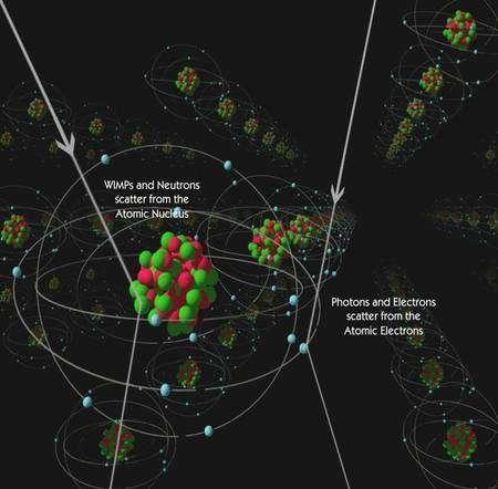 Une Wimps entrant en collision avec un noyau provoque son mouvement dans un réseau cristallin et donc la formation d'un phonon. Une Wimps peut aussi arrracher un électron à un atome. Crédit : cdms.berkeley.edu