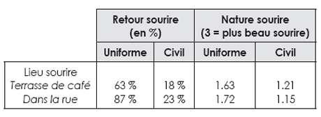 Statistiques de sourires rendus, selon le port de l'uniforme ou non. © DR