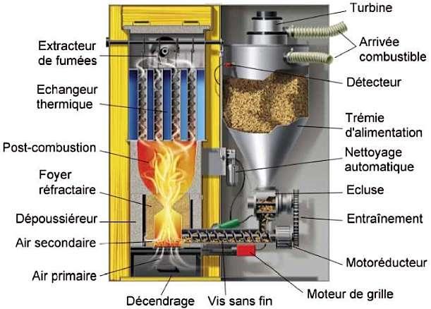 Chaudière automatique : une vis sans fin transporte le combustible de la trémie au foyer. Le dépoussiéreur nettoie le brûleur par vibrations. © Hargassner