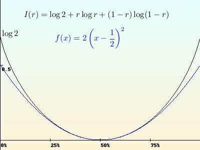 La fonction de taux I(r), et son approximation quadratique autour de 50% (en bleu) : pour des grandes déviations, cette dernière cesse d'être correcte. Crédits : S Tummarello.