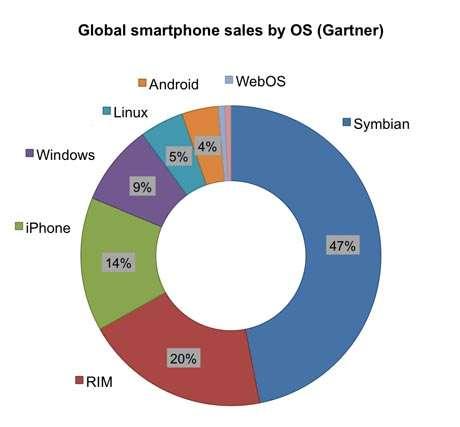 Les ventes de smartphones en 2009. Depuis, le marché a bien changé ! © Gartner