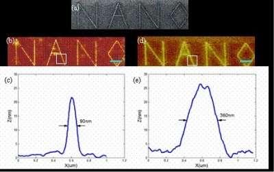 Une expérience précédente de l'équipe. En haut, quatre lettres fortement grossies et vues à l'aide d'une sonde ionique focalisée. Dessous (figure d, à droite), vue à l'aide d'un microscope optique. A gauche (b), vue améliorée grâce à une super lentille. Les deux courbes détaillent la variation du contraste dans les carrés blancs des figures b et d : la ligne du A apparaît large de 380 nm en d et de 90 nm en b. La barre bleue mesure 2 micromètres. Crédit : Xiang Zhang Research Lab