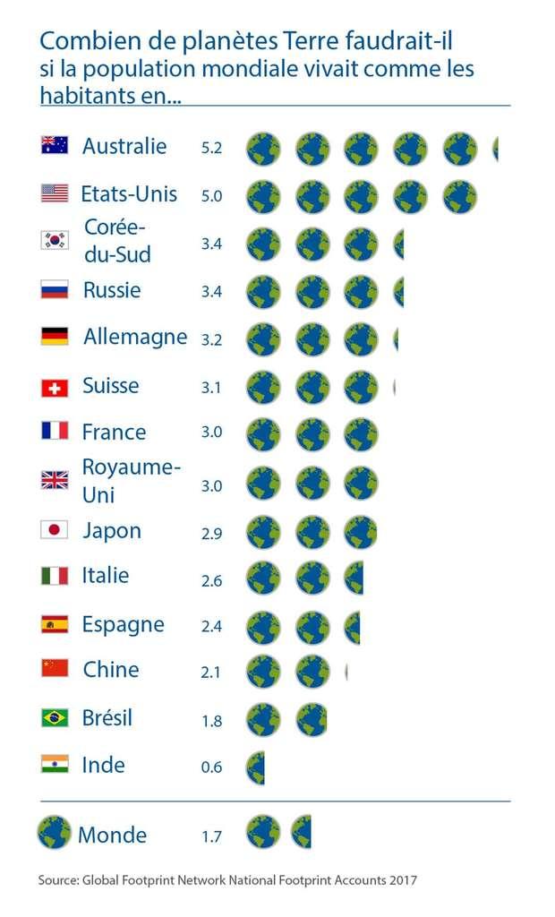 Classement du nombre de Terre nécessaires selon les modes de vie des habitants d'un pays. Par exemple, si tout le monde vivait comme les Australiens, il faudrait 5,2 planètes comme la nôtre. Retrouvez tous les graphiques et ressources concernant la « Journée du dépassement » sur le site de Global Footprint Network. © Global Footprint Network