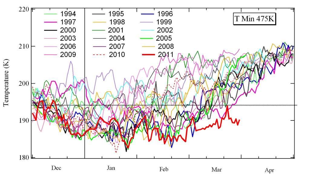 Les températures hivernales en région arctique en 2011 ont été les plus faibles depuis 18 ans (modèle ECMWF). © SAOZ-UVSQ