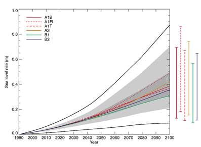 Figure 8 : Evolution du niveau marin au XXIe siècle d'après les modélisations du GIEC.