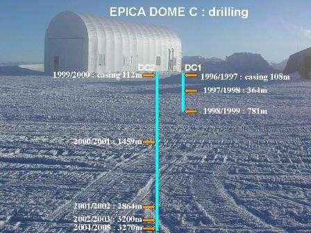Les forages effectués depuis 1996, au dôme C, en Antarctique. Le plus profond a atteint 3.270 mètres. © Laurent Augustin, LGGE