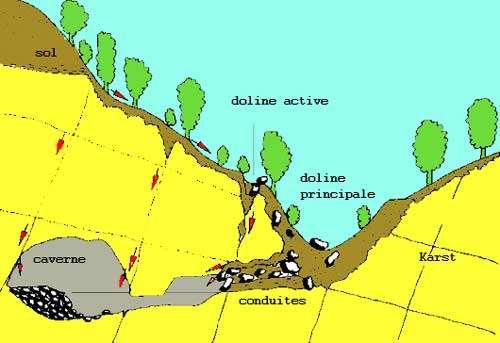 Si la doline continue de se creuser, on peut avoir formation d'un gouffre. C'est une des formes très efficaces de la karstification. © DR