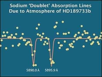Spectre d'absorption de l'atmosphère de HD189733, avec le double pic du sodium. Crédit : S. Redfield/T. Jones/McDonald Observatory