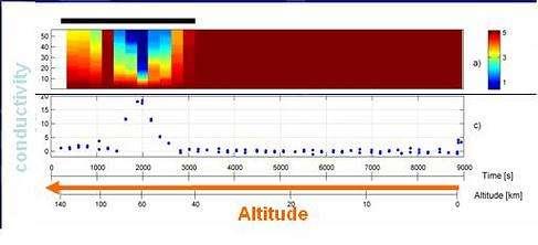 Conductivité de l'atmosphère de Titan en fonction de l'altitude Des décharges électriques ont été observées : Des éclairs fulgurent-ils dans le ciel de Titan ? (Crédits : ESA)