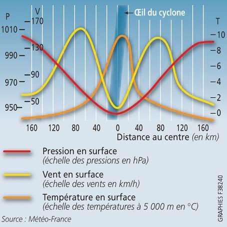 Variation des paramètres dans un cyclone. © Prim.net