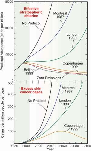 """Figure 5 - """"Effet du Protocole de Montréal et de ses amendements successifs sur l'abondance des particules chlorées (en haut) et sur l'excès de cas de cancers de la peau (en bas)."""" © Domaine public"""