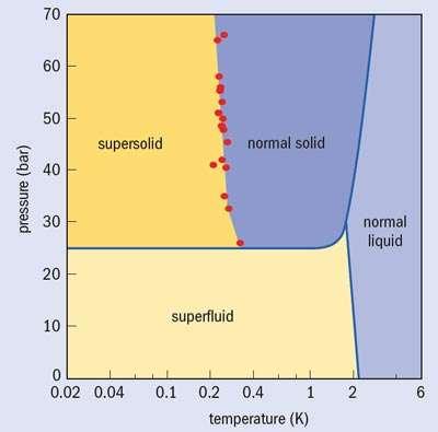 Diagramme de phases illustrant les conditions dans lesquelles devrait apparaître l'état supersolide (supersolid, en anglais sur le schéma, en haut, à gauche). © Penn state, DR