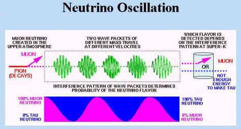 Exemple d'oscillation de deux neutrinos se transformant l'un dans l'autre. © universe-review