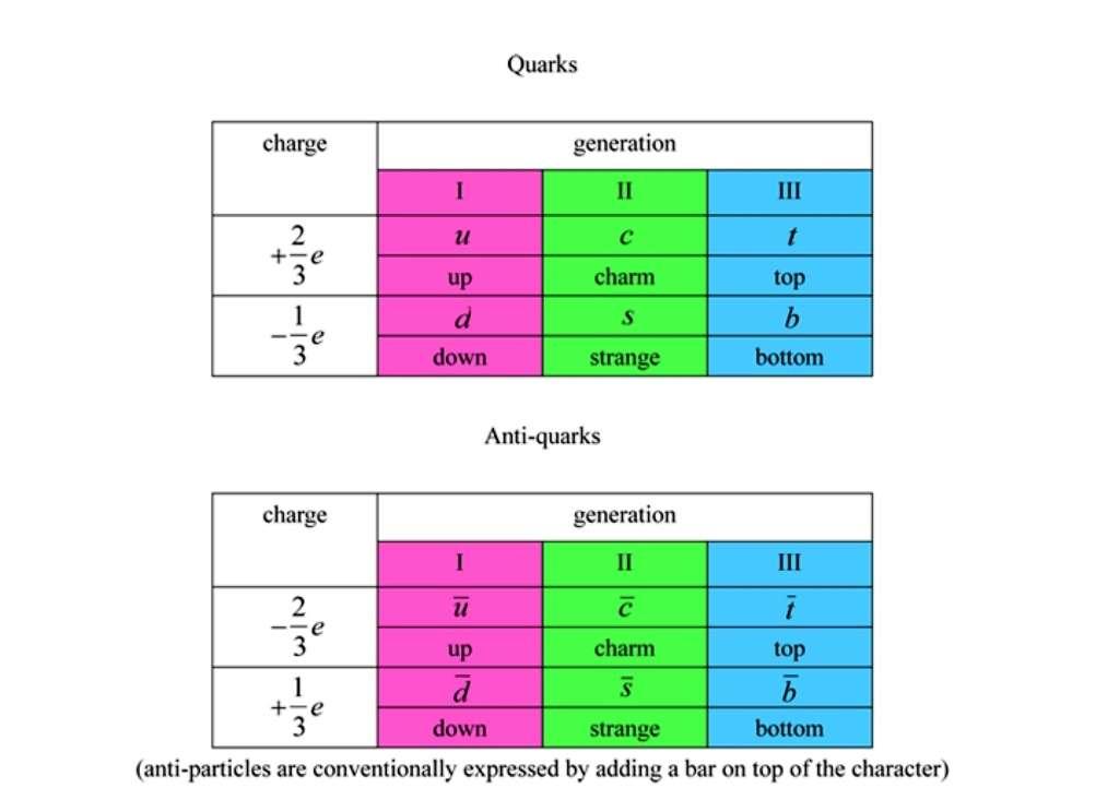 Un tableau montrant les six quarks (antiquarks) connus avec leurs charges électriques fractionnaires. © KEK