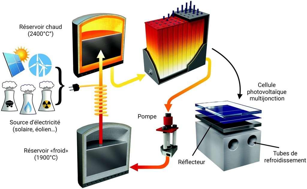 Schéma de fonctionnement du système : le silicium fondu du réservoir « froid » est chauffé par une résistance pour se reverser dans le réservoir chaud. Par luminosité, il produit de l'électricité en passant à travers des cellules photovoltaïques avant d'être réinjecté vers le réservoir froid. © Céline Deluzarche, d'après Caleb Amy et al, Energy and Environmental Science, 2018