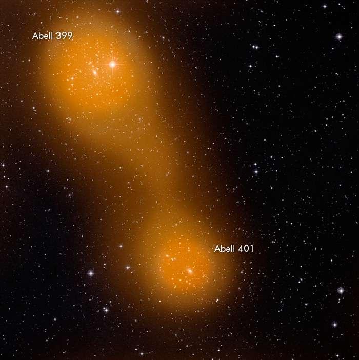 Planck observe un pont de gaz chaud entre les amas de galaxies Abell 399 et Abell 401, vus dans le domaine optique par des télescopes au sol et par effet Sunyaev-Zel'dovich (en orange). Ils sont situés environ à un milliard d'années-lumière de nous. Les chercheurs analysant les données de Planck sur Abell 399 et Abell 401 n'ont pas seulement détecté le signal individuel émis par le gaz de chaque amas, mais aussi un « pont » de gaz reliant les deux (le filament orange plus clair qui relie les deux régions d'un orange plus vif) qui s'étend sur une dizaine de millions d'années-lumière. © Esa-consortia HFI/LFI