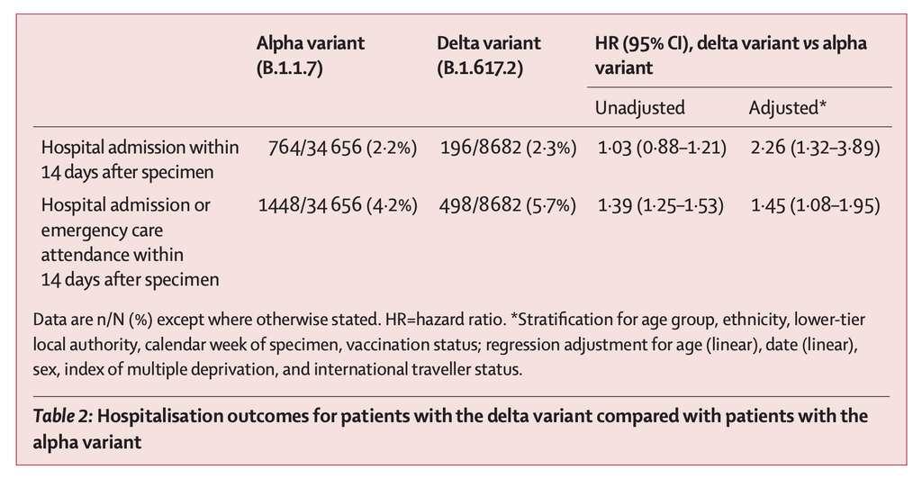 Les HR ajustés et non ajustés des admissions à l'hôpital pour le variant Delta en comparaison au variant Alpha. © Katerin A.Twohig et al. The Lancet Infectious Disease