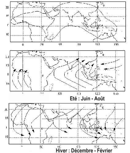 Première figure : Régions fonctionnant sous le régime des moussons (d'après The encyclopedia of climatology – Oliver & Fairbridge, 1987) Fig 2 et 3 : Direction moyenne des vents de surface en été (de l'hémisphère nord) en haut, et en hiver boréal (été austral) en bas. On observe sur les deux figures que le vent de mousson se charge d'humidité sur l'océan tropical avant d'aborder les terres. D'après Webster (1987)