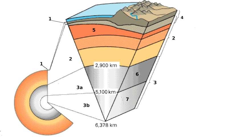 Les différentes couches de la Terre. 1. Croûte (océanique et continentale) ; 2. Manteau ; 3. Noyau ; 3a. Noyau externe ; 3b. Noyau interne ; 4. Lithosphère ; 5. Asthénosphère; 6. Noyau externe liquide ; 7. Noyau interne solide. © DR