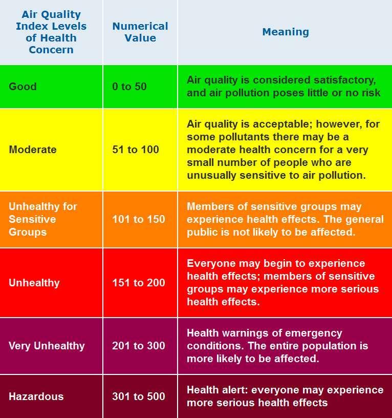 L'indice de qualité de l'air (AQI) varie de 0 à 500. Pour des valeurs comprises entre 0 et 50, l'air est de bonne qualité (ligne verte). Entre 51 et 100, l'air est de qualité modérée (ligne jaune), entre 101 et 150, l'air de mauvaise qualité pour les personnes sensibles (ligne orange), entre 151 et 200 (ligne rouge), l'air est mauvais, entre 201 et 300 il est très mauvais (ligne violette) et au-delà de 301 il est dangereux (ligne pourpre). © AirNow