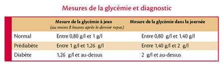 Tableau des taux de glucose dans le sang (glycémie) en fonction de la présence ou non du diabète. © Association pour la recherche sur le diabète