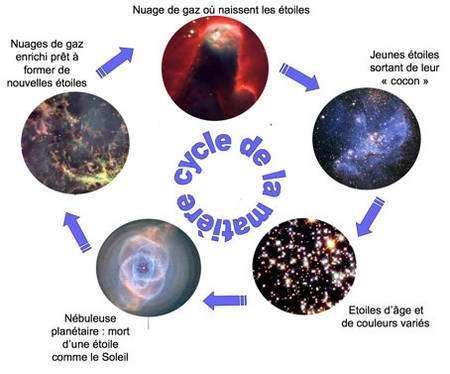 Figure 1 : le gaz (essentiellement hydrogène et hélium) créé peu après le Big Bang est enrichi en éléments plus lourds (carbone, oxygène, azote, etc.) dans le cycle de la matière. À la fin d'un cycle, de nouvelles étoiles jeunes sont créées. © NASA et Hubble Heritage.