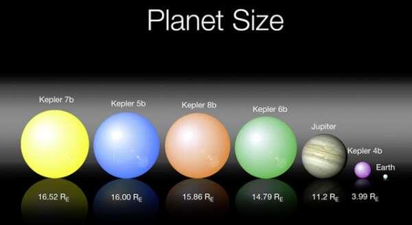 Les premières exoplanètes découvertes par le télescope Kepler