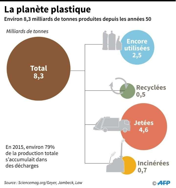 La production et l'utilisation du plastique dans le monde, de 1950 à 2015. © Laurence CHU - AFP