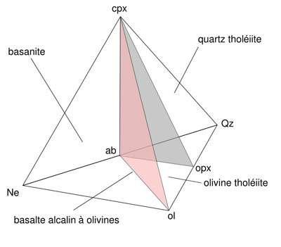 Modèle basaltique : En rose, plan de saturation de la silice © Wikipedia