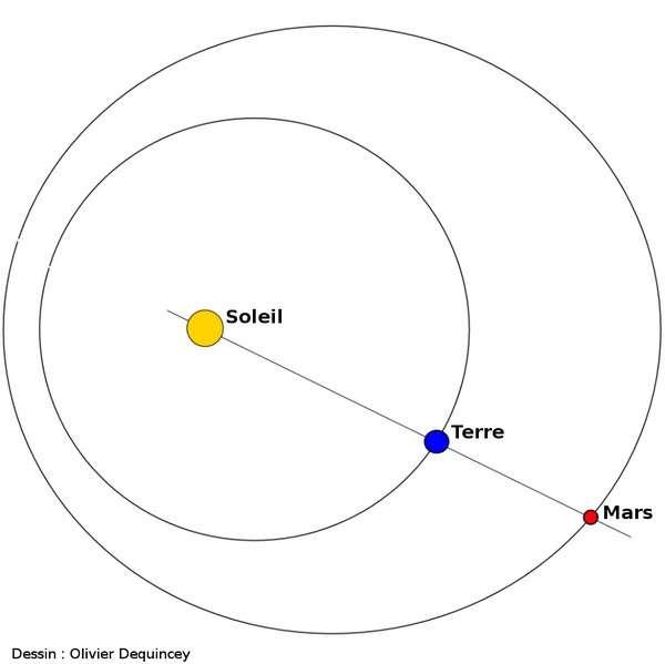Au moment de l'opposition, le Soleil, la Terre et Mars sont alignés. © O. Dequincey, DR