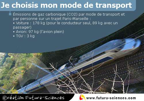 Mode de transport