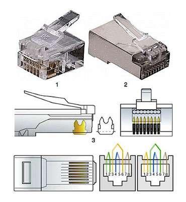 Exemple de connecteurs, présentés dans la liste numérotée ci-dessous. © Abix.com