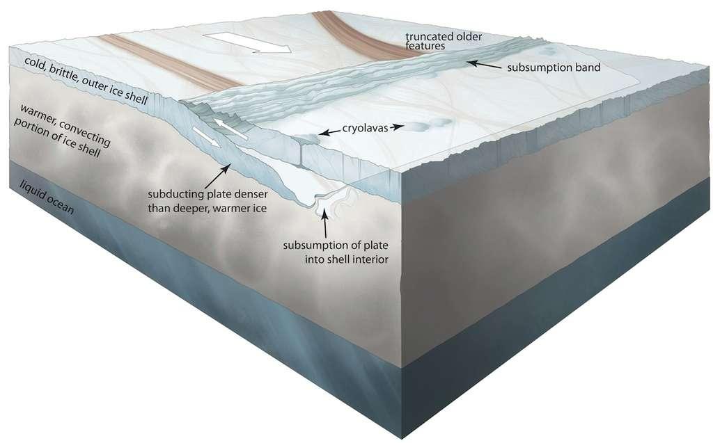 Le satellite galiléen Europe (3.120 km de diamètre) possède l'une des surfaces les plus jeunes du Système solaire. Une tectonique des plaques de glace d'eau n'a de cesse de transformer sa banquise. Des preuves tangibles d'un processus de subduction ont été mises en évidence par deux chercheurs qui ont étudié les données acquises, entre 1995 et 2003, par la sonde spatiale Galileo. Des cryovolcans ont été remarqués près des bandes de glace fraiche. © Nasa, Noah Kroese, I.NK