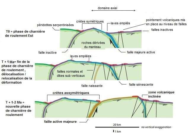 Schéma expliquant le mécanisme de flip-flop au niveau de la dorsale sud-ouest indienne, ultra-lente et a-magmatique. Les failles de détachement menant à l'exhumation du manteau sont représentées de différentes couleurs pour mettre en lumière la façon dont elles se recoupent progressivement au niveau de l'axe de la dorsale. © Daniel Sauter, modifié par la plateforme EduTerre