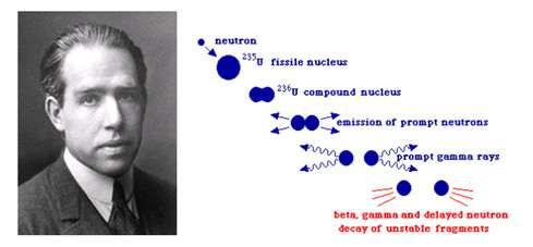 À gauche Niels Bohr (prix Nobel), à droite : fission d'un noyau selon N. Bohr, notez les déformations analogues à la fission d'une goutte de liquide. © DR